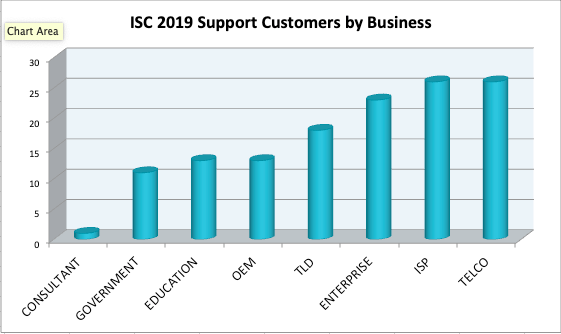 2019 Support customers by business segment