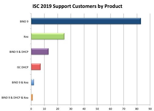 2019 Support customers by product supported