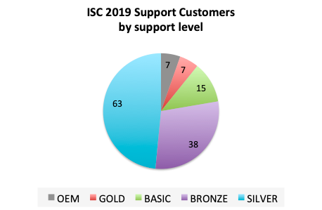 Pie Chart showing support customers by SLA level