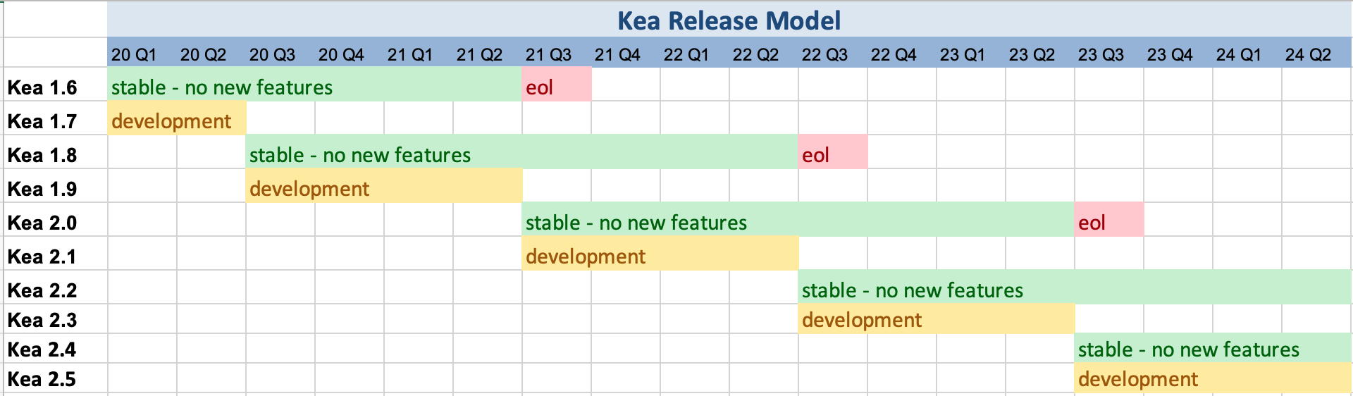 Table of Projected Kea Release Dates