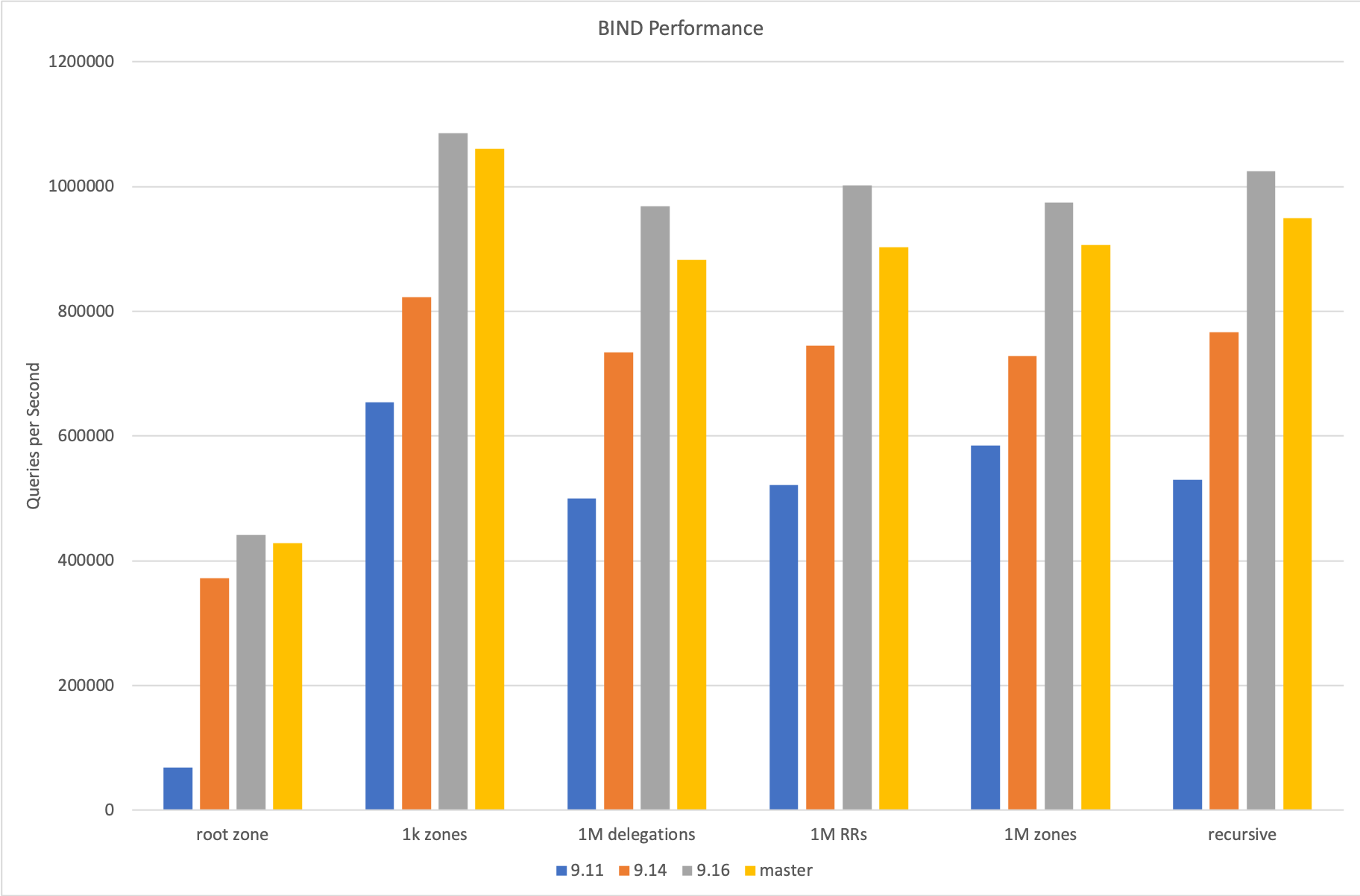 Bar chart comparing performance of different BIND 9 versions