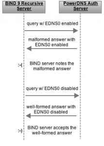 BIND and PowerDNS