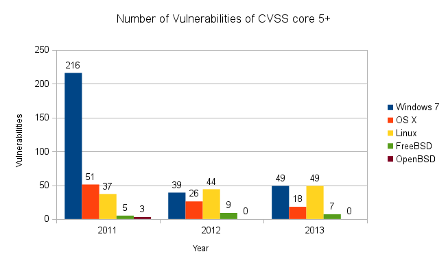 OS vulnerabilities with CVSS 5+