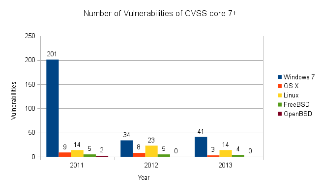OS vulnerabilities with CVSS 7+